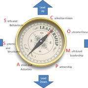 compass infographic